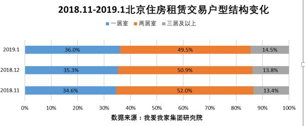 1月北京租赁买卖量延续下滑 租金价钱颠簸