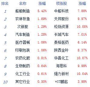 午评:两市横盘整理,临沂木工培训学校再谈沪指跌0.06% 农业股崛
